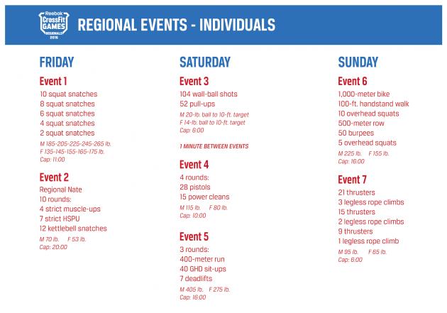 2016 CrossFit Games Regional Workouts - Kohler Created